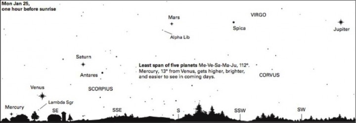 About an hour before sunup on Jan. 25, early risers can see Mercury, Venus, Saturn, Mars and Jupiter stretching from the southeast to the southwest sky. Credits: Abrams Planetarium, Michigan State University