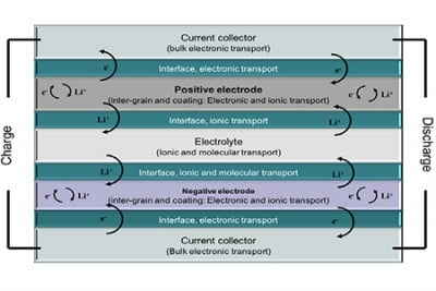 The researchers' graphic representation of the interfaces between the battery's key elements and the processes taking place between these interfaces. Among others, it is precisely these processes the researchers are working to improve.  Illustration: Poul Norby