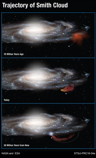 This diagram shows the 100-million-year-long trajectory of the Smith Cloud as it arcs out of the plane of our Milky Way galaxy and then returns like a boomerang. Hubble Space Telescope measurements show that the cloud came out of a region near the edge of the galaxy's disk of stars 70 million years ago. The cloud is now stretched into the shape of a comet by gravity and gas pressure. Following a ballistic path, the cloud will fall back into the disk and trigger new star formation 30 million years from now. Credits: NASA/ESA/A. Feild (STScI)