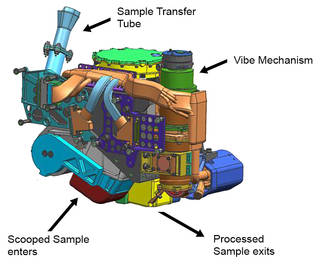This false-color engineering drawing shows the Collection and Handling for In-Situ Martian Rock Analysis (CHIMRA) device, attached to the turret at the end of the robotic arm on NASA's Curiosity Mars rover. This device processes samples acquired from the built-in scoop (red) and the drill, which is not shown but is also part of the turret. CHIMRA also delivers samples to the analytical lab instruments inside the rover. Two paths to get material into CHIMRA are shown (the scoop delivers material to the location marked at the bottom, and the drill deposits material to the sample transfer tube shown at top). Also marked are the location of the vibration mechanism used to shake the turret and cause the sample to move inside CHIMRA, and the portion box (yellow) from which the material processed through a sieve is delivered to the analytical lab instruments. Credits: NASA/JPL-Caltech