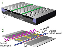 In the upper image, two green silicon optical waveguides are shown embedded in a gray photonic crystal membrane. In the bottom image, the violet and blue curves represent optical input and output signals; the yellow curves represent transduced phonon waves.