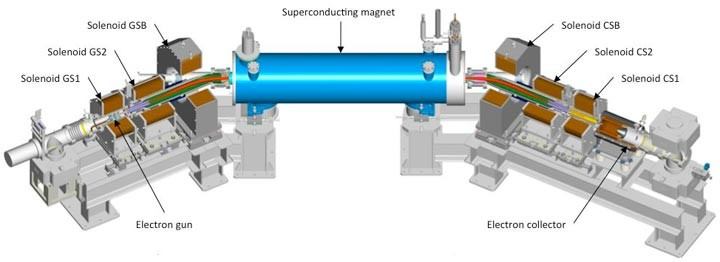 Schematic layout of electron lens components. An electron gun creates a low-energy electron beam that is transported into a superconducting magnet where the magnetic field keeps the electrons from being deflected by the more energetic protons circulating in RHIC. As the protons pass through the negatively charged electron beam, they experience a kick that compensates for the repulsive positive charge of the oncoming proton beam. These kicks nudge the protons toward the center of the beam to maximize proton collision rates.