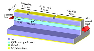 A schematic of the new laser system.