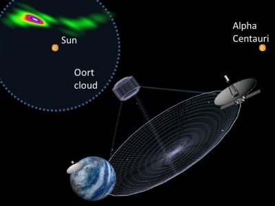 Mega telescope: RadioAstron observation of BL Lacertae provides a virtual telescope of eight times the Earth's diameter, resolving structures as small as 6000 astronomical units in size. This is about 30 times smaller than the extent of the Oort cloud of the solar system and about 45 times smaller than the distance from the Sun to its nearest neighbour, Alpha Centauri. This picture compares the actual image of BL Lacertae to the way RadioAstron would have 'seen' the Sun and Alpha Centauri if they were located at the same distance as BL Lacertae. To emphasize the fine structure of the jet in BL Lacertae, the angular dependence of the instrumental resolution has been reduced here by overresolving the original image shown in Fig. 1. Image credit: MPIfR/A. Lobanov