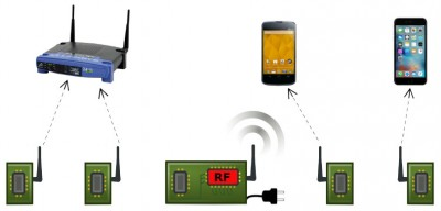 In Passive Wi-Fi, power-intensive functions are handled by a single device plugged into the wall. Passive sensors use almost no energy to communicate with routers, phones and other devices. Image credit: vector.me