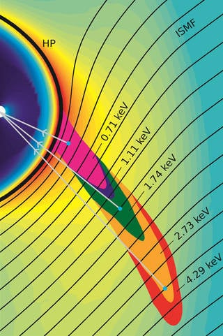 This simulation shows the origin of ribbon particles of different energies or speeds outside the heliopause (labeled HP). The IBEX ribbon particles interact with the interstellar magnetic field (labeled ISMF) and travel inwards toward Earth, collectively giving the impression of a ribbon spanning across the sky. Credits: SwRI/Zirnstein