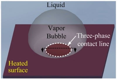 A 3D schematic of a vapor bubble on a heated surface in a pool of liquid depicting the three-phase contact line