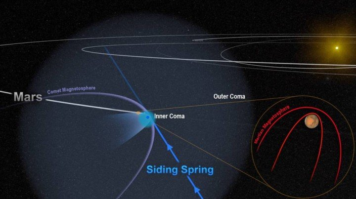 The close encounter between comet Siding Spring and Mars flooded the planet with an invisible tide of charged particles from the comet's coma. The dense inner coma reached the surface of the planet, or nearly so. The comet's powerful magnetic field temporarily merged with, and overwhelmed, the planet's weak field, as shown in this artist's depiction. Credits: NASA/Goddard