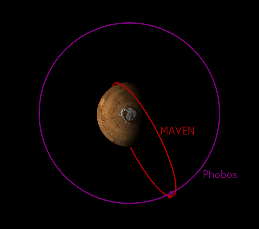 The orbit of MAVEN sometimes crosses the orbit of Phobos. This image shows the configuration of the two orbits in early December 2015, when MAVEN's Phobos observations were made. Credits: CU/LASP and NASA
