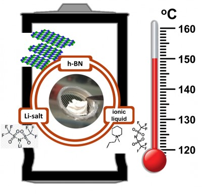 Rice materials scientists produce an electrolyte/separator for rechargeable lithium-ion batteries that withstands very high temperatures over many charge cycles. The key component is hexagonal boron nitride. Image credit: Illustration by Hemtej Gullapalli/Rice University