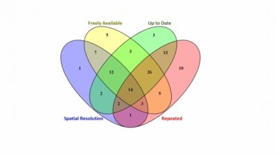 This Venn diagram shows the different criteria used to evaluate each dataset and their overlaps. The sweet spot — the middle area — shows the 14 datasets that meet all criteria.