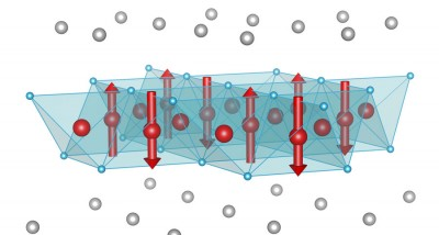 Magnetic order in (Sr,Na)Fe2As2: The crystal structure contains planes of iron atoms (shown as red spheres). Half the iron sites have a magnetization (shown as red arrows), which points either up or down, but the other half have zero magnetization. This shows that the magnetism results from the constructive and destructive interference of two magnetization waves, a clear sign that the magnetic electrons are itinerant, which means they are not confined to a single site. The same electrons are responsible for the superconductivity at lower temperature.
