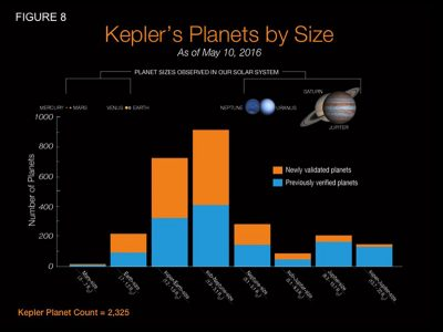 The researchers used an automated software developed at Princeton known as Vespa that allows scientists to efficiently determine if a Kepler signal is caused by a planet. Vespa computes the chances that a Kepler signal actually came from a certain type of planet. Automated software such as Vespa is necessary because of the sheer amount of Kepler data and the similarity that some planetary signals — especially those of larger planets — have to other objects such as stars that orbit each other. The graph above shows the type of planets newly verified by Vespa (orange) compared to the number of those planets previously confirmed (blue). Vespa more likely verified smaller planets because of their prevalence and unambiguous signal; signals thought to come from less common Jupiter-sized planets were more likely to actually emanate from stars. Graph courtesy of NASA