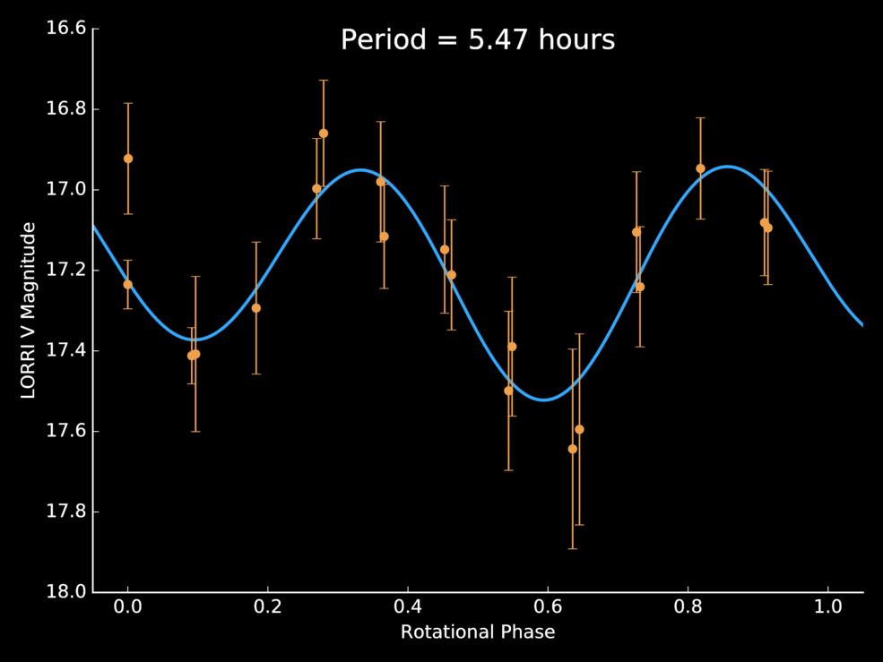 New Horizons scientists used light curve data – the variations in the brightness of light reflected from the object's surface – to determine JR1's rotation period of 5.4 hours. Credits: NASA/JHUAPL/SwRI