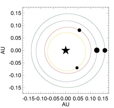 The arrangement and relative sizes of the four planets around Kepler-223, though not to scale. One AU (astronomical unit) is 93 million miles, the distance between Earth and sun in our solar system.
