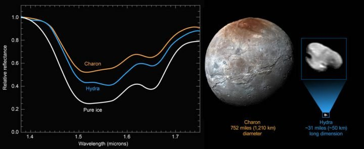 New compositional data from NASA's New Horizons spacecraft reveal a distinct water-ice signature on the surface of Pluto's outermost moon, Hydra. Pluto's largest moon Charon measures 752 miles (1,210 kilometers across), while Hydra is approximately 31 miles (50 kilometers) long. Credits: NASA/JHUAPL/SwRI