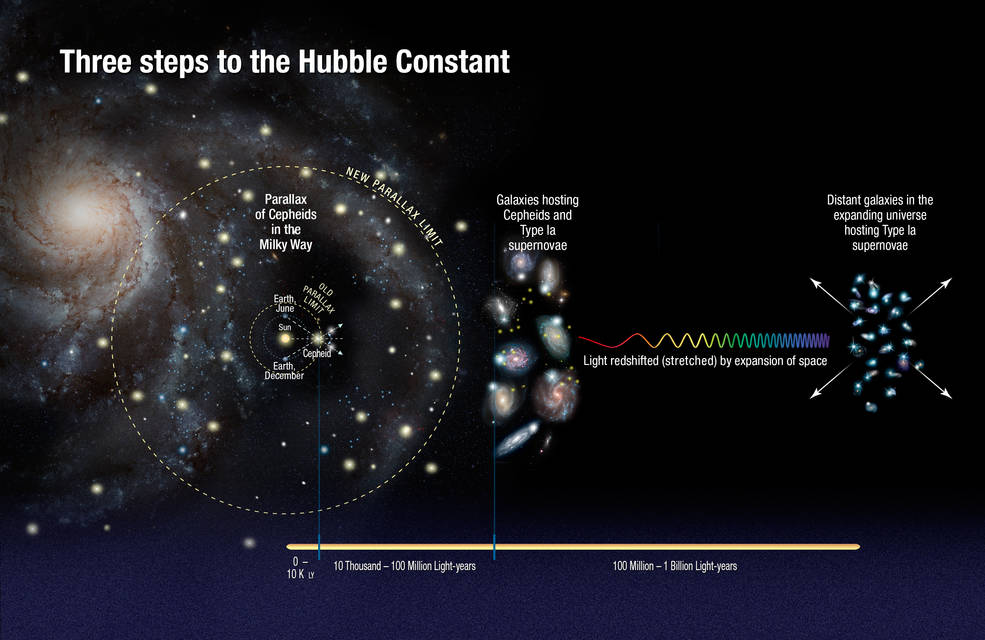 This illustration shows the three steps astronomers used to measure the universe's expansion rate to an unprecedented accuracy, reducing the total uncertainty to 2.4 percent. Credits: NASA, ESA, A. Feild (STScI), and A. Riess (STScI/JHU)