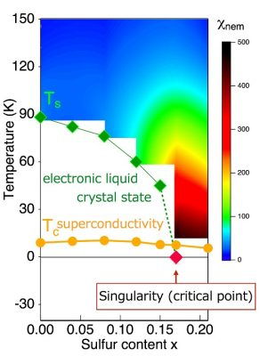 Electronic liquid crystal state and its singularity in iron-based superconductors Solid diamonds ◆ in this figure represent temperatures at which electrons start behaving like liquid crystals, and solid circles ● indicate superconducting transition temperatures. When sulfur is substituted for selenium in iron selenide (FeSe), the liquid crystal transition temperature becomes lower, and this state completely disappears when the sulfur content constitutes about 17 percent. Color gradation in the figure corresponds to the degree of strength (χnem) at which electrons become susceptible to liquid crystal-like states, and behavior leading to the enhancement of a singularity is observed when the liquid crystal state disappears. This behavior suggests the existence of a singularity (critical point) in non-magnetic electronic liquid crystal states (indicated by arrow). Image credit: Suguru Hosoi.