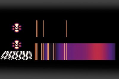 Emission spectra are a widely used method for identifying chemical compounds; the bright lines reveal the different frequencies of light that can be emitted by an atom. Here, a normal emission spectrum for an atom in a high-energy state (top) is compared to the emission from the same atom placed just a few nanometers (billionths of a meter) away from graphene that has been doped with charge carriers (bottom). For each energy-level transition, an orange line (or purple cloud) appears if that transition is estimated to be faster than one per microsecond — making it frequent enough to be observed. Image courtesy of the researchers