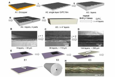 The process of making a stack of parallel sheets of graphene starts with a chemical vapor deposition process (I) to make a graphene sheet with a polymer coating; these layers are then stacked (II), folded and cut (III) and stacked again and pressed, multiplying the number of layers. The team used a related method the team to produce scroll-shaped fibers. Image courtesy of the researchers