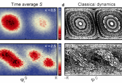 Experimental link between quantum entanglement (left) and classical chaos (right) found using a small quantum computer.