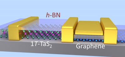 A schematic of the integrated Tantalum Sulfide—Boron Nitride—Graphene Oscillator developed at UCR, which is the first useful device that exploits the potential of charge-density waves to modulate an electrical current through a 2D material.