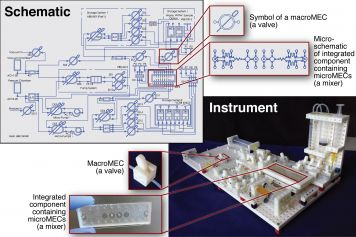 An overview of designing and building a custom lab instrument using the Multifluidic Evolutionary Component (MEC) system created at UC Riverside.