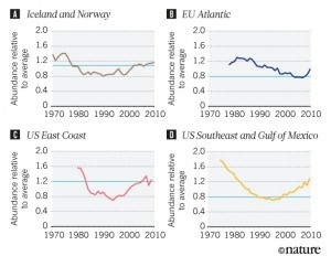 The article argues that many countries have managed to stabilize or increase fisheries since the 1970s, bringing them to above the blue line of a sustainable fishery. Image credit: Nature