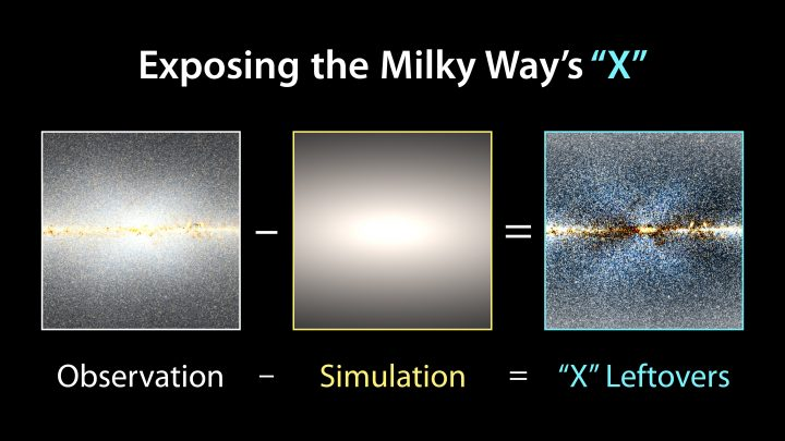 To reveal the X shape in the Milky Way's central bulge, researchers took WISE observations and subtracted a model of how stars would be distributed in a symmetrical bulge. Credit: NASA/JPL-Caltech/D.Lang