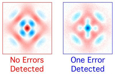 A graphical representation of the quantum state in the new Yale device. Crucial to its success, the researchers say, is the ability to successfully detect and sort errors.