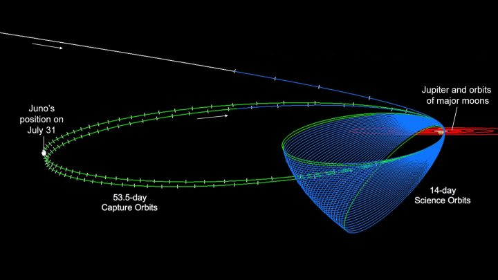 Five Years Post-Launch, Juno Is at a Turning Point This artist's concept depicts the Juno spacecraft above Jupiter.This diagram shows the Juno spacecraft's orbits, including its two long, stretched-out capture orbits. This diagram shows the Juno spacecraft's orbits, including its two long, stretched-out capture orbits. The spacecraft's position on July 31 is indicated at left. Credit: NASA/JPL-Caltech