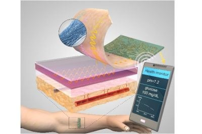 Threads penetrate multiple layers of tissue to sample interstitial fluid and direct it to sensing threads that collect data, such as pH and glucose levels. Conductive threads deliver the data to a flexible wireless transmitter sitting on top of the skin.