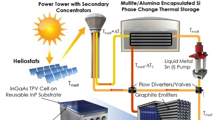 Schematic shows a thermophotovoltaic system that would be used to convert high-temperature heat from concentrated solar thermal to utility-scale electricity. Image credit: Hamid Reza Seyf