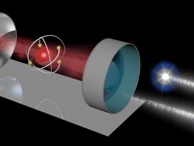 A universal quantum gate: Max Planck physicists make two photons (right) interact with each other by using an atom in a A universal quantum gate: Max Planck physicists make two photons (right) interact with each other by using an atom in a resonator as a mediator. The resonator consists of two mirrors with a laser trapping the atom between them. Credit: Stephan Welte/MPI of Quantum Optics