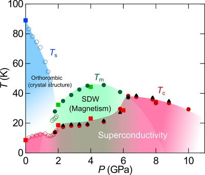 Electronic phase diagram of iron-based FeSe superconductor following change in pressure High-temperature superconductivity (red) is realized in the pressure region where the dome-shaped magnetism (green) is suppressed. Image credit: Kohei Matsuura.