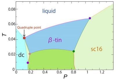 Temperature and pressure phase diagram with quadruple point for three crystalline phases and liquid phase The red square indicates the temperature and pressure at which three crystalline phases (dc, β-tin, sc16) and liquid phase coexist. Image credit: Hajime Tanaka.
