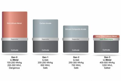 SolidEnergy Systems' battery (far right) is twice as energy-dense, yet just as safe and long-lasting as the lithium ion batteries used in consumer electronics. The battery uses a lithium metal foil for an anode, which can hold more ions and is several times thinner and lighter than traditional lithium metal, graphite, carbon, or silicon anodes. A novel electrolyte also keeps the battery from heating up and catching fire. Image courtesy of SolidEnergy Systems
