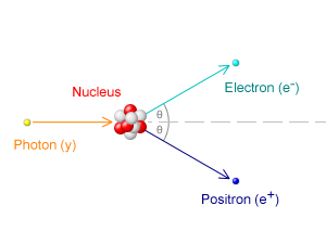 Pair production caused by the collision of a photon with an atomic nucleus. Credit: Davidhorman, Wikimedia Commons