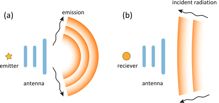 Fig. 1. Electromagnetic antenna in transmitting (a) and receiving (b) modes.