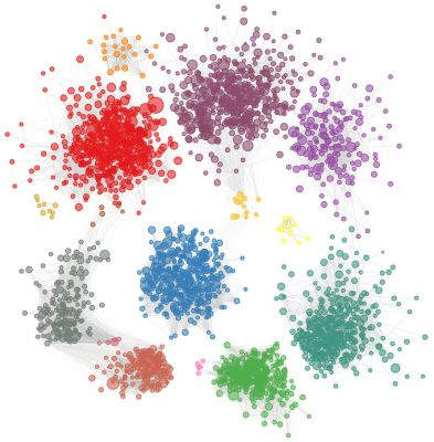 Princeton University researchers developed a machine-learning program that scoured the human genome to identify 2,500 genes that may contribute to autism spectrum disorder. The results vastly expand on the 65 autism-risk genes currently known. In the illustration, genes possibly associated with autism are clustered into colored groups based on how they function and relate to each other in the brain. The size of an individual circle indicates how highly the gene was ranked by the machine-learning program. The clusters also provide researchers clues as to which processes in the brain might be disrupted in autism. Image courtesy of Olga Troyanskaya, Department of Computer Science