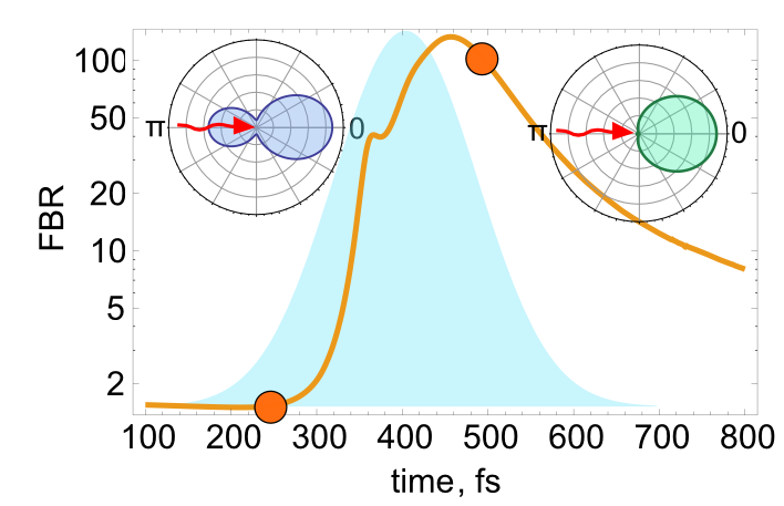 Fig. 3. Dynamical reconfiguration of a non-linear silicon nanoantenna. This graph shows the front-to-back ratio (FBR) of a nanoparticle, i.e. the ratio of the power transmitted in the forward direction to the power transmitted in the backward direction. The light blue shaded area in the background represents the envelope of the pulse intensity. The two insets contain the scattering diagrams of the antenna for two different times with the red arrows representing the incident beam.