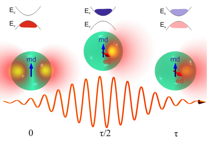 Fig. 2. Schematic representation of the system studied in the paper. Photoexcitation of a silicon nanoparticle by a femtosecond laser pulse. Intense irradiation excites electrons in the silicon nanoparticle into the conduction band, which alters the optical properties of the particle (amplitudes of electric and magnetic dipole resonance) in a way that enables unidirectional scattering of incident light.