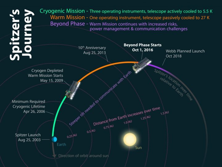 This diagram shows how the different phases of Spitzer's mission relate to its location relative to the Earth over time.Credit: NASA/JPL-Caltech