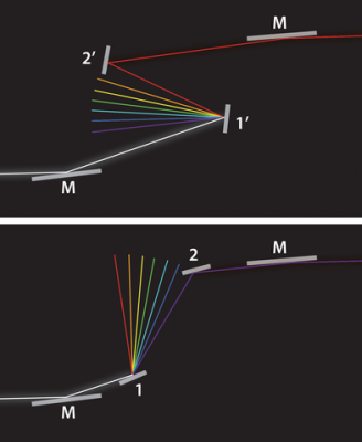 In this simplified example, SURF III's new beamline 3 directs UV light (white beam) to a grating (1), which acts a prism. Only the desired UV wavelength strikes the mirror (2), which helps reflect the light toward devices that need calibration. By repositioning the grating and mirror, the beamline can generate UV ranging from long to short wavelengths–represented here by red (top) and violet (bottom), respectively.  Credit: Natasha Hanacek/NIST