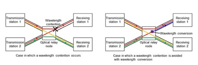 Figure 1. Wavelength contention at optical relay nodes