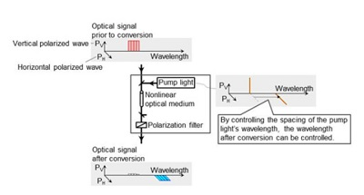 Figure 3. The proposed wavelength conversion technology