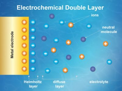 This stylized representation shows an electrochemical double layer, the heart of solid/liquid chemical interactions such as those occurring around a battery's electrode. An experiment at Berkeley Lab used X-rays to study the properties of the double layer that formed as positively or negatively charged particles (ions, shown as plus and minus symbols) were drawn to a gold electrode (left). The experiment featured neutrally charged pyrazine molecules (dark blue) suspended in a water-based electrolyte, composed of potassium hydroxide. Researchers precisely measured changes in the charge properties of molecules caused by changes to the electric charge applied to the electrode and to the ion concentration of the electrolyte in the double-layer region. Image credit: Zosia Rostomian/Berkeley Lab