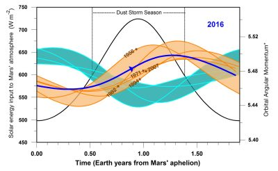 Study Predicts Next Global Dust Storm on Mars Dust Haze Hiding the Martian Surface in 20012016 Resembles Past Global Dust Storm Years on Mars This graphic indicates a similarity between 2016 (dark blue line) and five past years in which Mars has experienced global dust storms (orange lines and band), compared to years with no global dust storm (blue-green lines and band). The horizontal scale is time-of-year on Mars. Image credit: NASA/JPL-Caltech