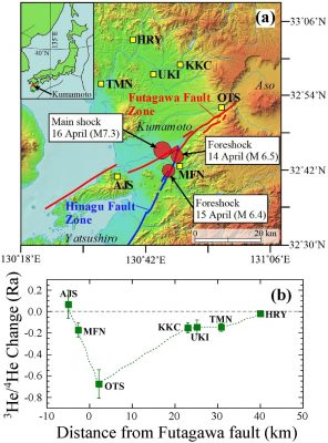 Sampling sites of deep groundwater in the Kumamoto region, and helium isotope variations (helium-3 and helium-4)  (a) Yellow squares indicate sampling sites of deep groundwater in the Kumamoto region, and red circles denote epicenters of the 2016 Kumamoto earthquake and the Futagawa-Hinagu fault zones. (b) Relationship between the distance from the Futagawa fault zone to the sampling site and the change in helium isotopes: Decrease in helium isotopes is larger at sites closer to the fault. Image credit: Yuji Sano.
