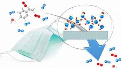 Cup-shaped beta-cyclodextrin polymers are infused into fabric during the polymerization process, giving the fabric the ability to sequester pollutants in both water and air. Credit: Diego Alzate-Sanchez